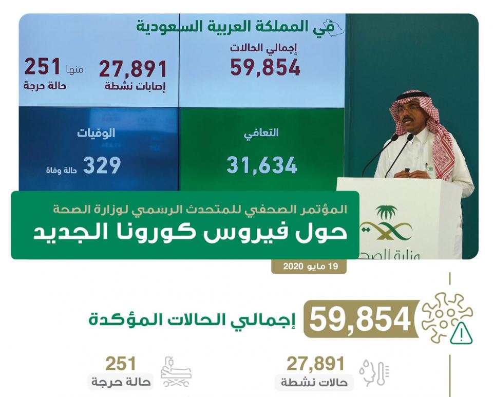 """السعودية تسجل 2509 إصابات جديدة بفيروس """"كورونا"""""""