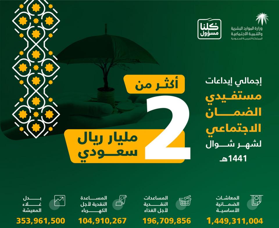 """السعودية: إيداع ملياري ريال بدل غلاء معيشة لمستفيدي """"الضمان"""" لشهر شوال"""