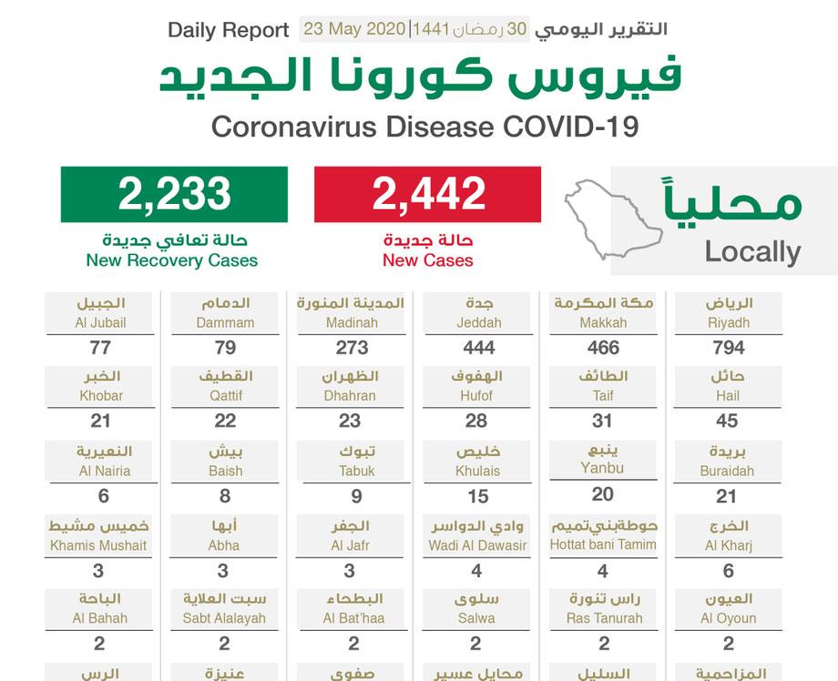 السعودية: تسجيل 2442  حالة إصابة جديدة بفيروس كورونا الجديد (كوفيد19)،