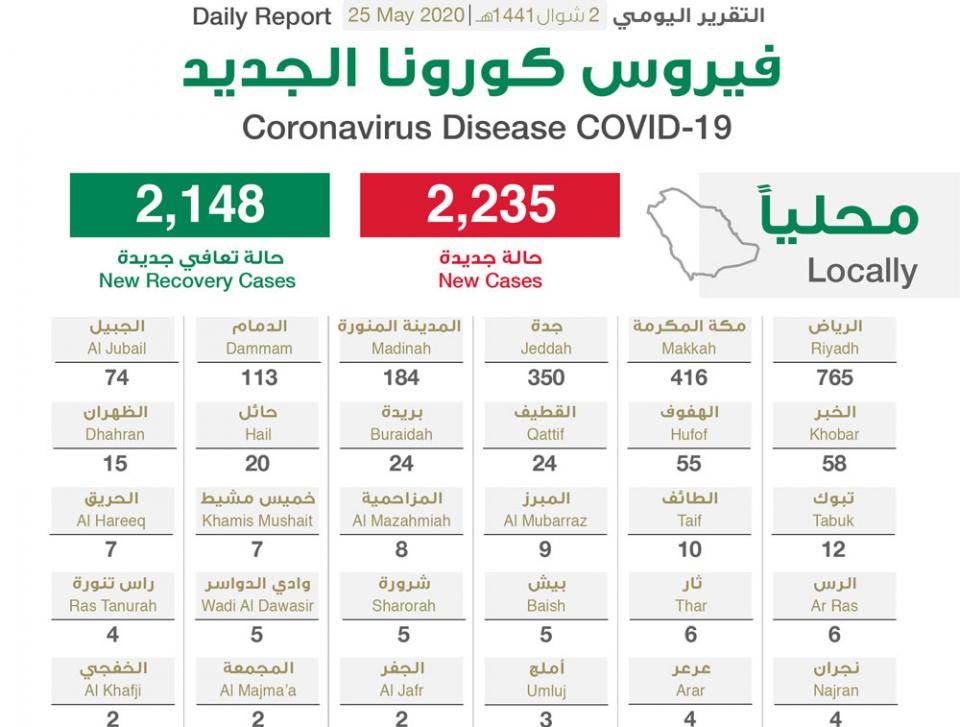 """السعودية تسجل 2235 إصابة جديدة بفيروس كورونا"""""""