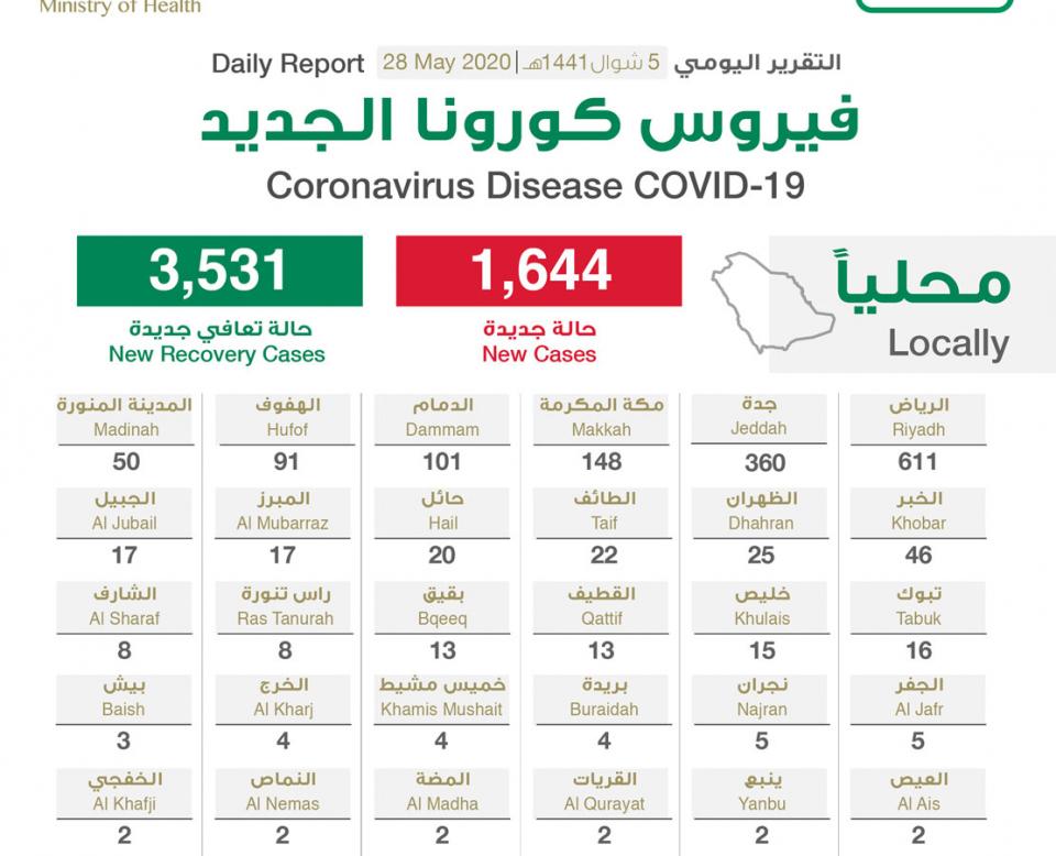 """السعودية تسجل 1644 إصابة جديدة بـ""""كورونا"""" .. والإجمالي يرتفع إلى 80185"""