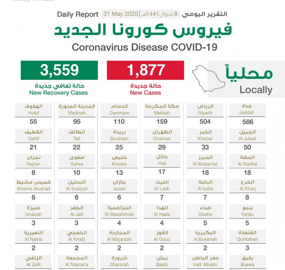 السعودية تسجل 1877 اصابة بفيروس كورونا المستجد