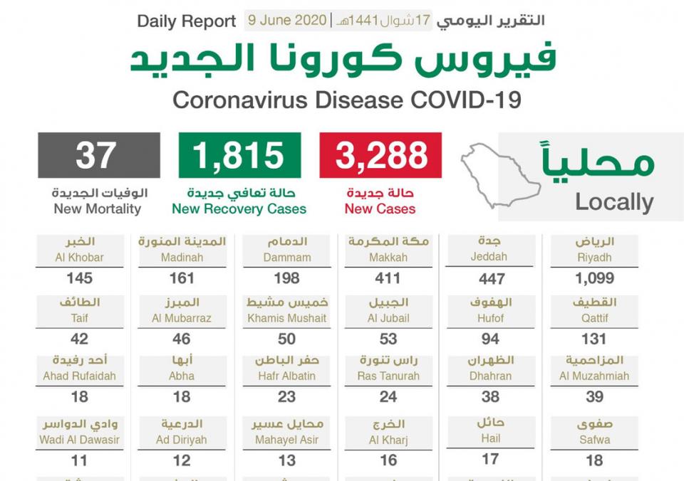 السعودية تسجل  3,288 حالة إصابة جديدة بفيروس كورونا المستجد