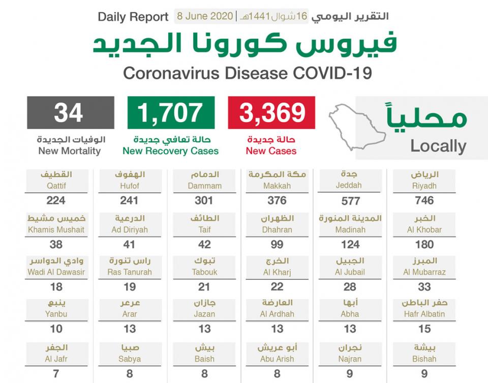 السعودية تسجل  3369 إصابة جديدة بـفيروس كورونا المستجد