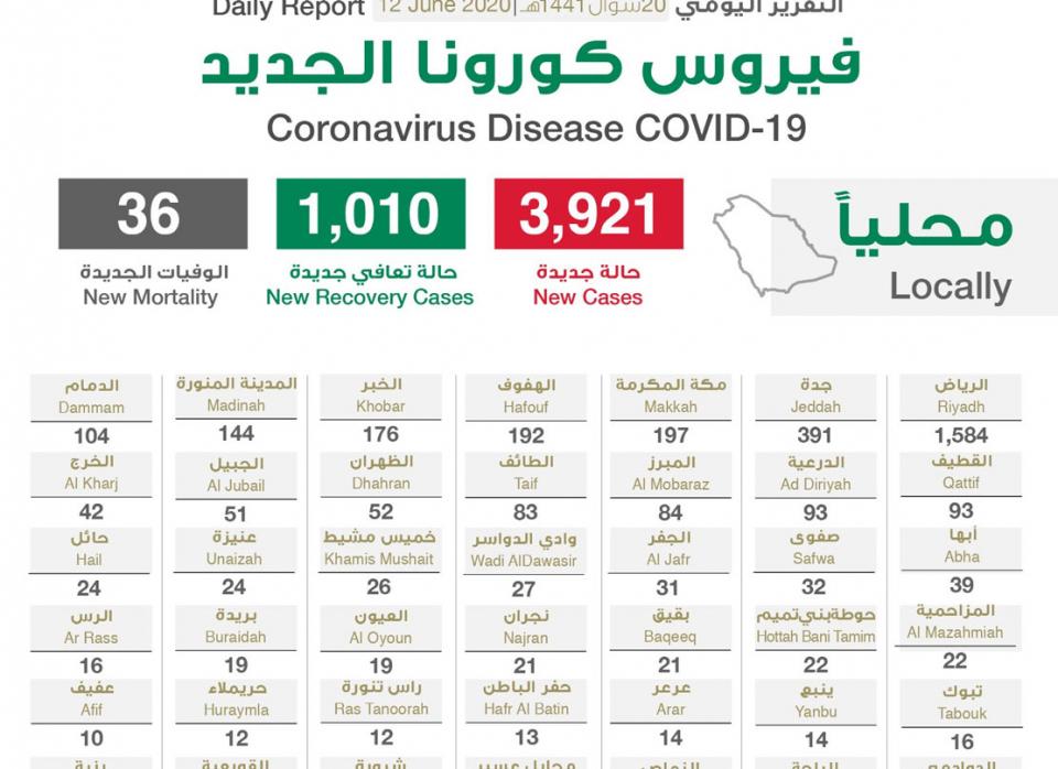السعودية تسجل  3366 حالة إصابة جديدة بفيروس كورونا المستجد