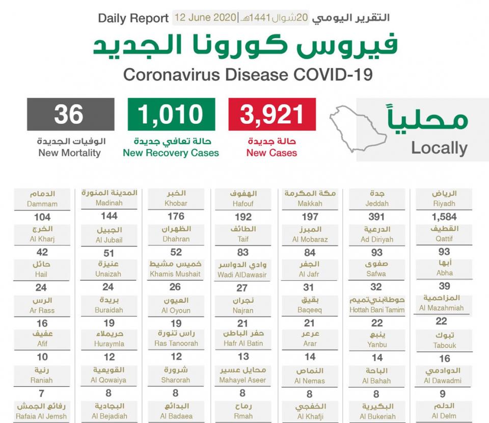 السعودية تسجل 3921 حالة إصابة جديدة بفيروس كورونا