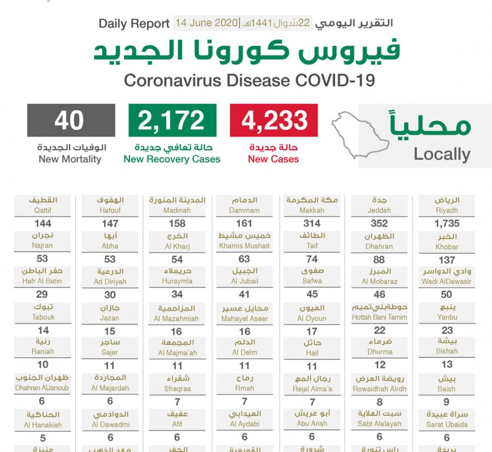 السعودية تسجل 4233 اصابة بفيروس كورونا المستجد