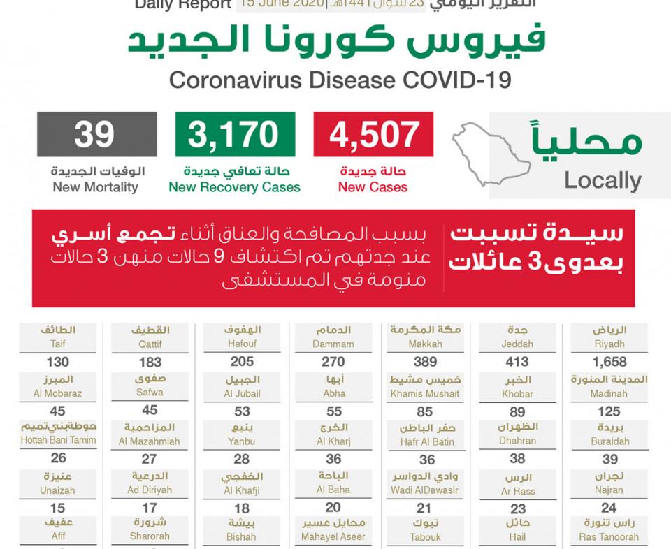 السعودية: قفزة كبيرة بعدد الإصابات بفيروس كورونا،  4507 إصابة جديدة