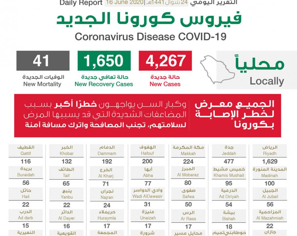 """السعودية تسجل 4267 إصابة جديدة بـ""""كورونا"""" .. والإجمالي يرتفع إلى 136315"""