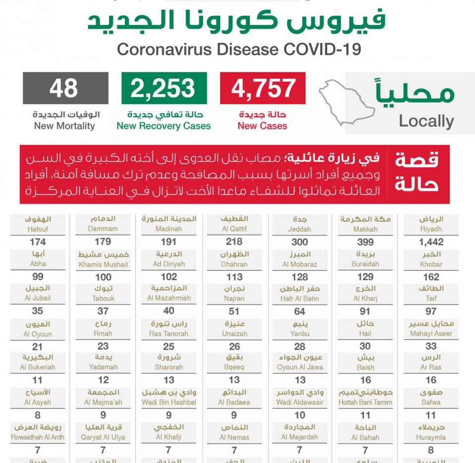 السعودية: تسجيل 4757 إصابة جديدة بفيروس كورونا
