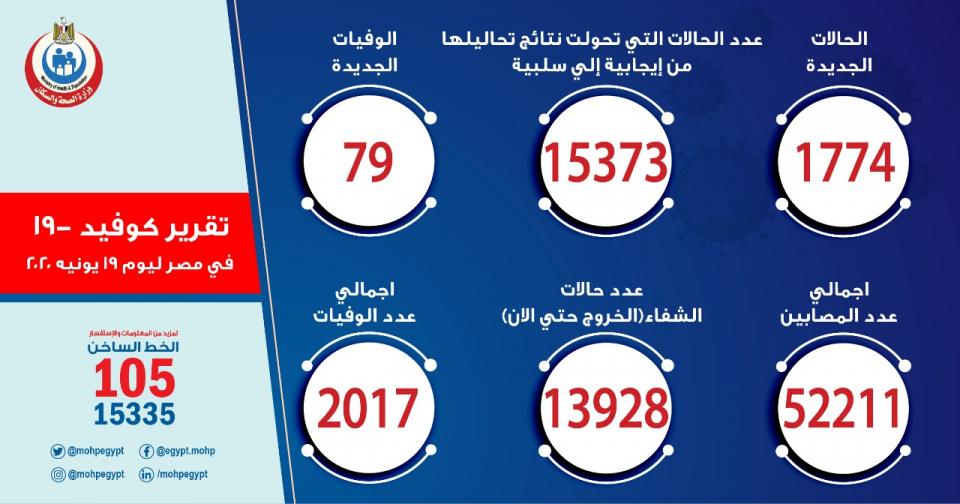 مصر تسجل 1774 حالة  جديدة لفيروس كورونا.. و 79 حالة وفاة