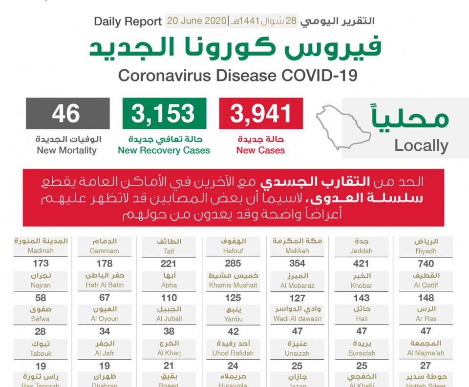 السعودية تسجل 3941 إصابة جديدة بفيروس كورونا الجديد