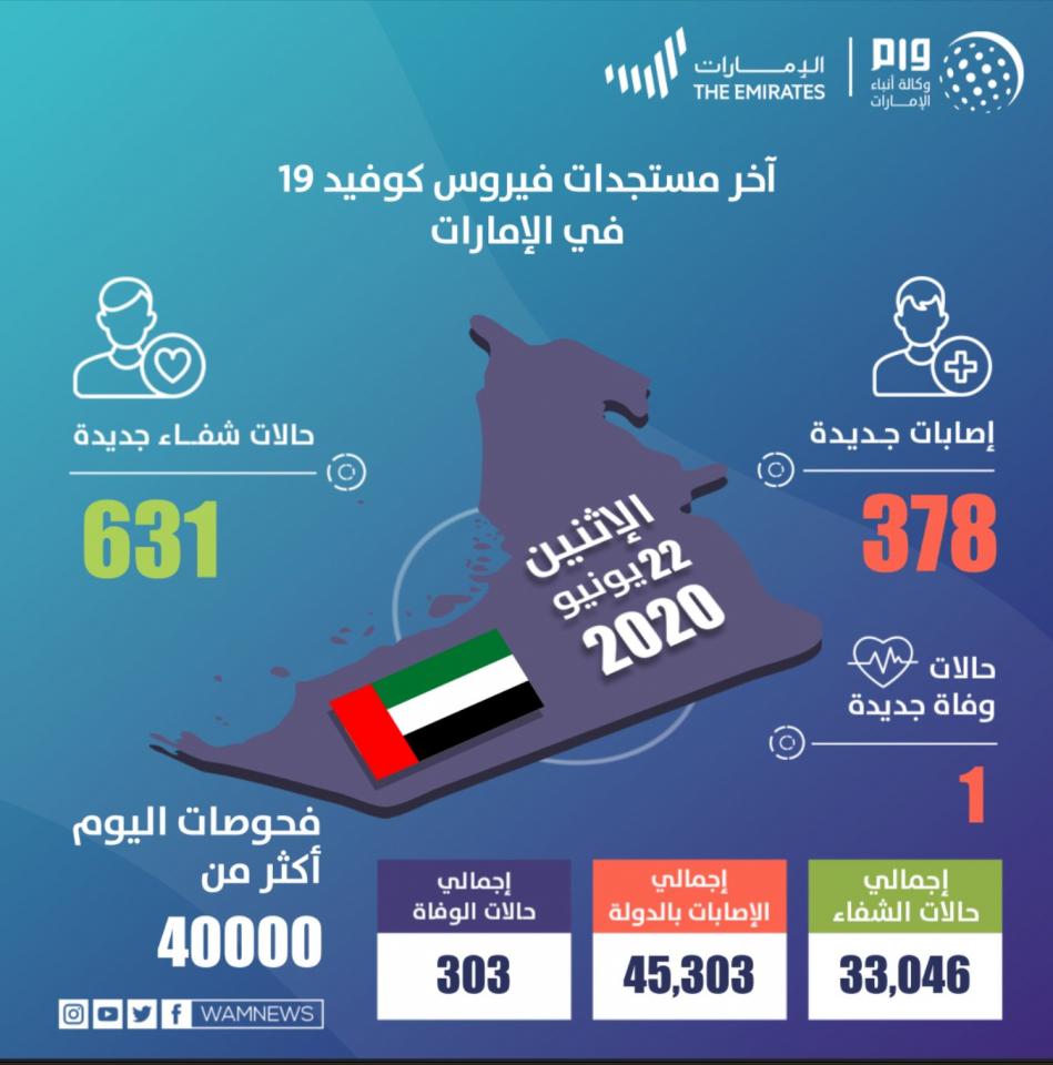 الإمارات تسجل 378 حالة إصابة جديدة بمرض كوفيد19