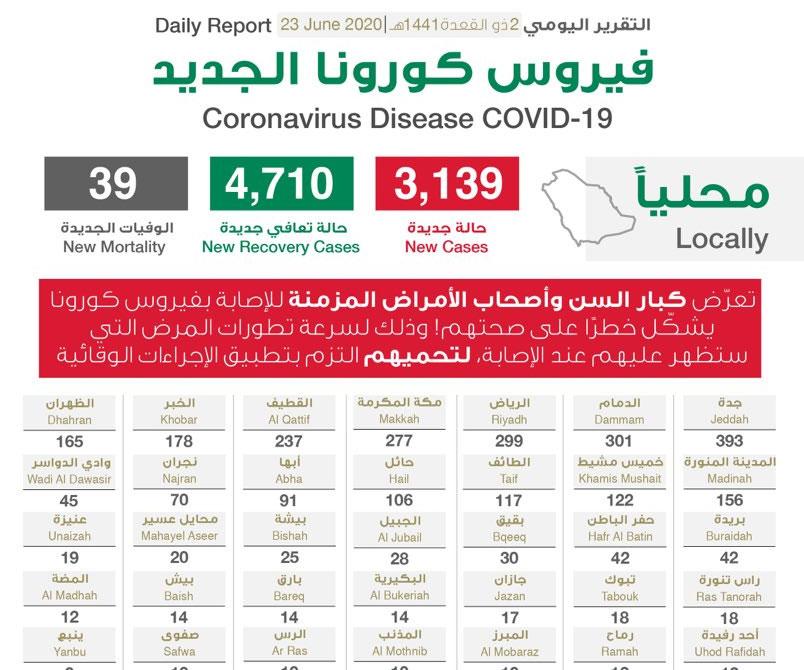 السعودية تسجل  3139 حالة إصابة جديدة بفيروس كورونا الجديد