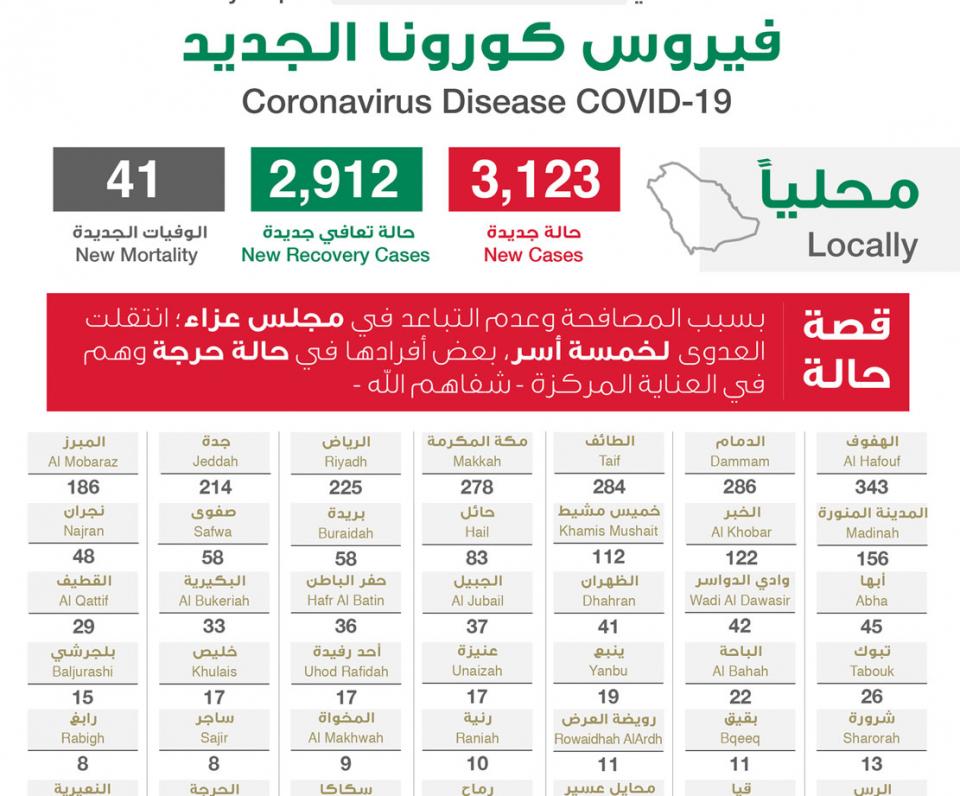 السعودية تسجل 3123 إصابة جديدة بـ فيروس كورونا المستجد