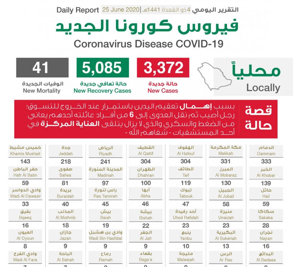 السعودية تسجل 3372 حالة اصابة بفيروس كورونا المستجد