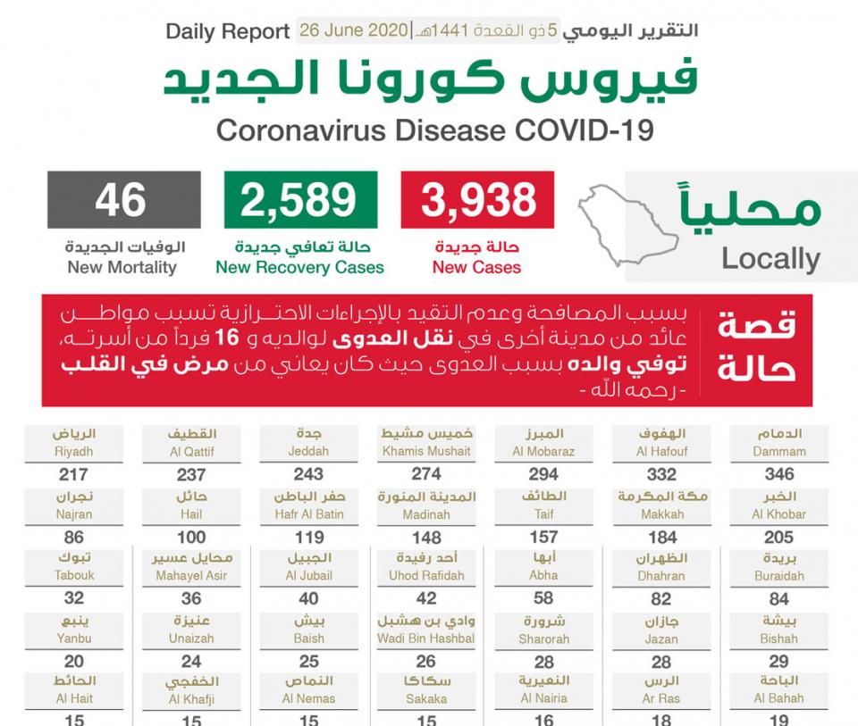 السعودية تسجل 3938  إصابة جديدة بفيروس كورونا الجديد