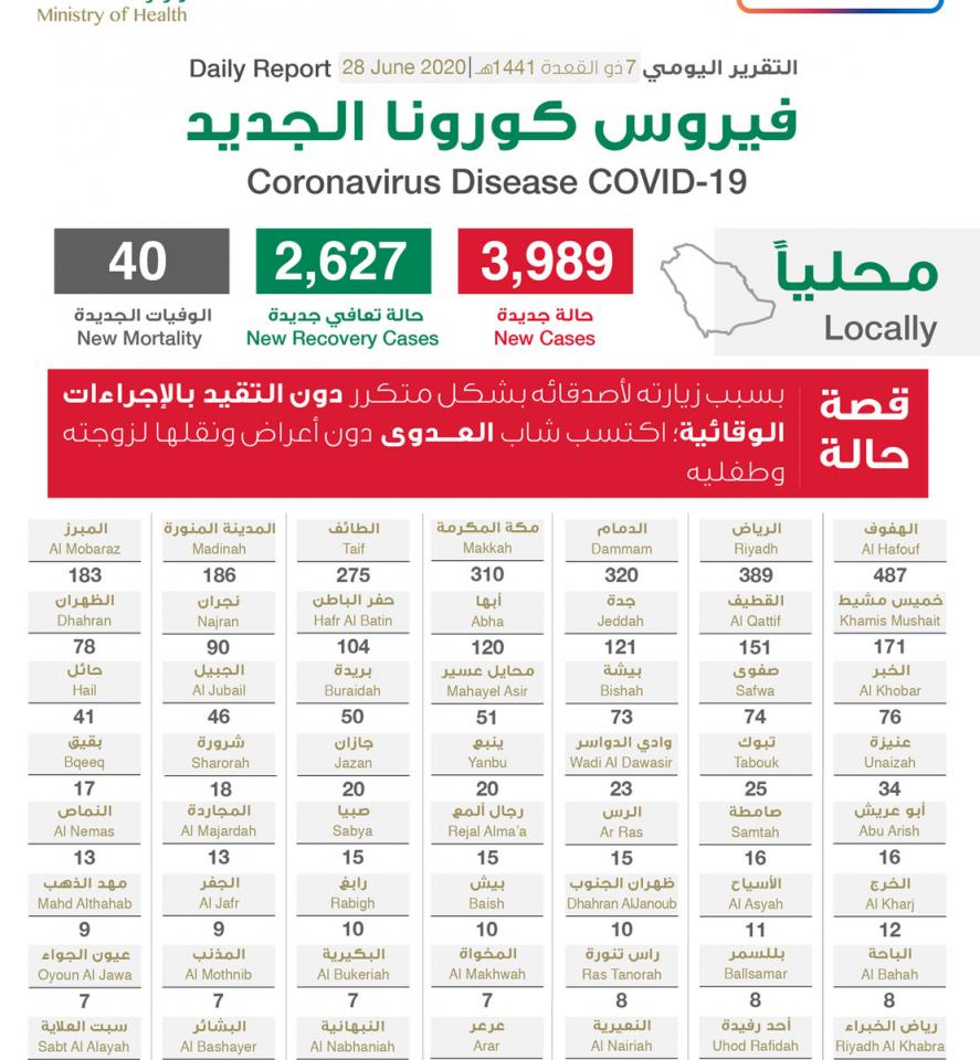 وزارة الصحة السعودية تحذر من ارتفاع في منحنى نمو العدوى بفيروس كورونا المستجد