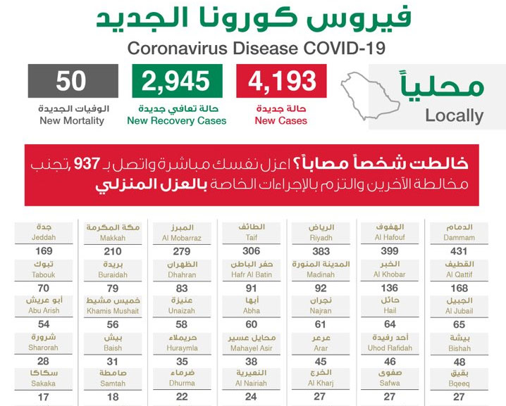 السعودية تسجل 4193 إصابة جديدة بـ كورونا المستجد