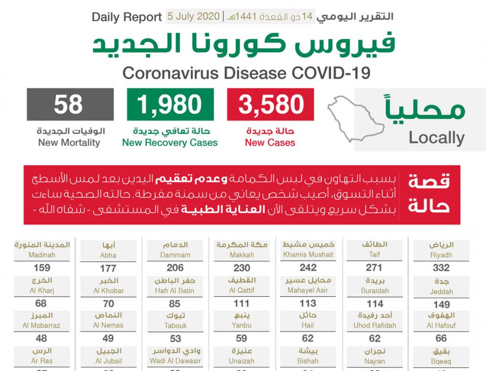 النشاطات العائلية ترفع الإصابات في السعودية و تسجل  3580 حالة إصابة جديدة بفيروس كورونا الجديد