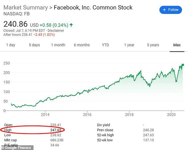 سهم فيسبوك يقفز لمستوى 247 دولار رغم سحب شركات لإعلاناتها