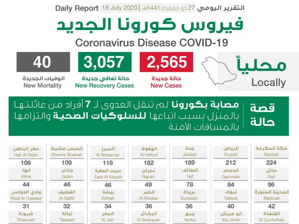 """السعودية تسجل  2565 إصابة جديدة بـ""""كورونا"""