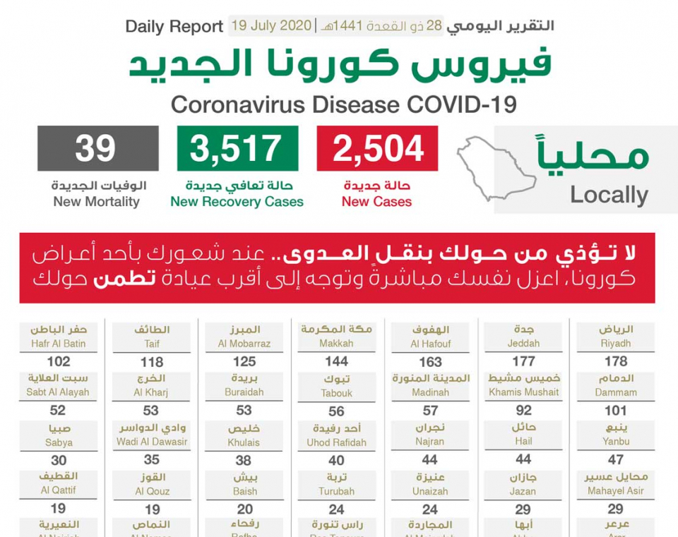 """السعودية تسجل 2504 إصابة جديدة بـ""""كورونا"""""""