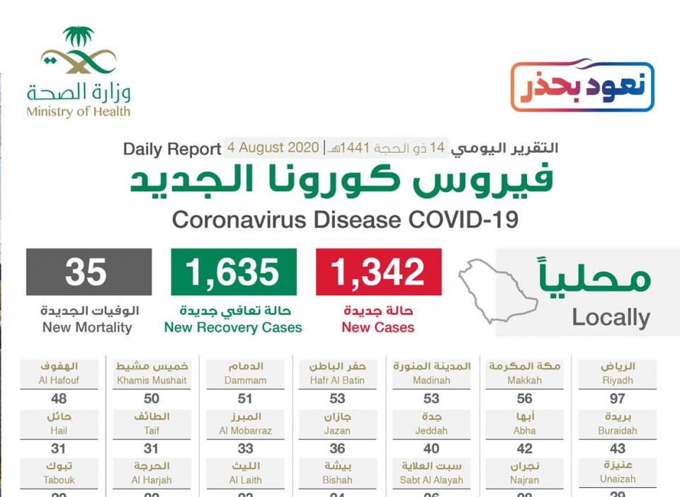 السعودية : 1342 إصابة جديدة بفيروس كورونا