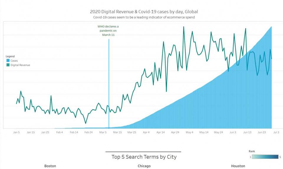 نموّ عائدات التجارة الرقمية بمعدّل 71 بالمائة خلال الربع الثاني من العام 2020