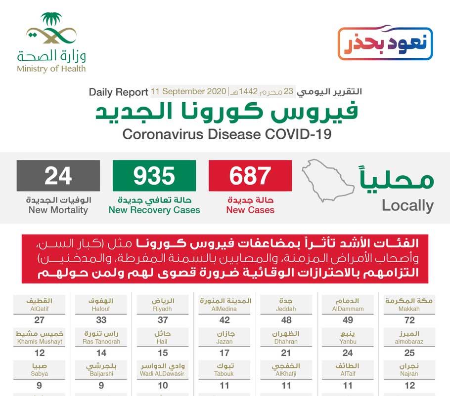 السعودية تسجل أقل اصابات يومية لـ«كورونا» منذ 24 شعبان